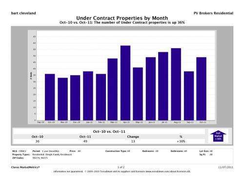 Cmm_report_unitsundercontract_chart